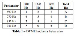 DTM Fraud