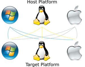 IDA Pro ile Remote Linux Debugging